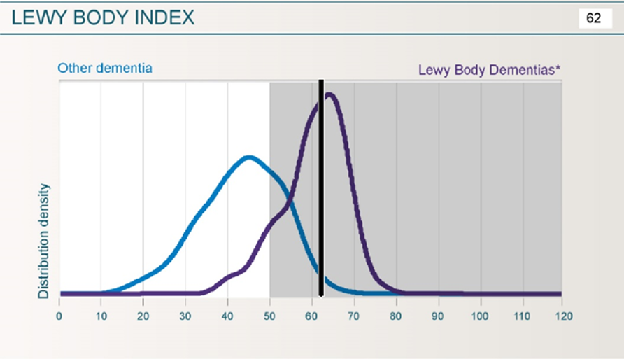 The blue graph shows the distribution of Lewy Body Index results for subjects with dementia other than Lewy body dementia included in the Mentis Cura's database. The purple graph shows the distribution of Lewy Body Index results for subjects with Lewy body dementias. These graphs are for reference purposes only.